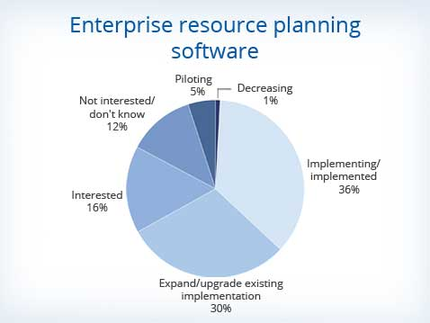 Erp Software Companies Making Investments In Erp