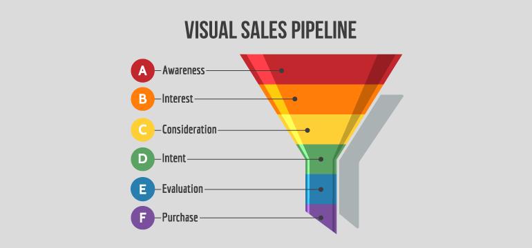 visual-sales-pipeline