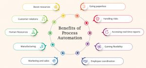 automated erp systems